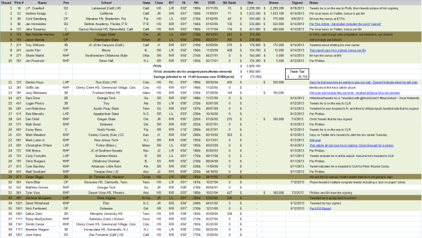 2013 Draft Tracker