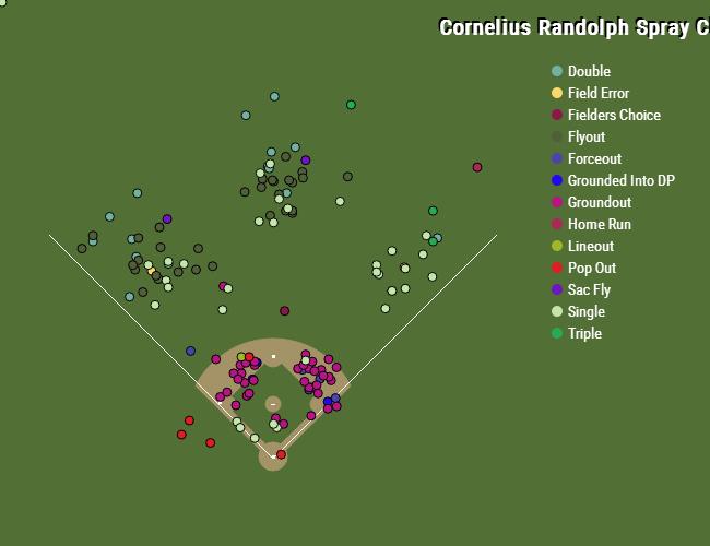 Cornelius-randolph