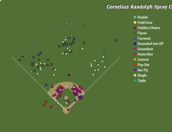Cornelius Randolph